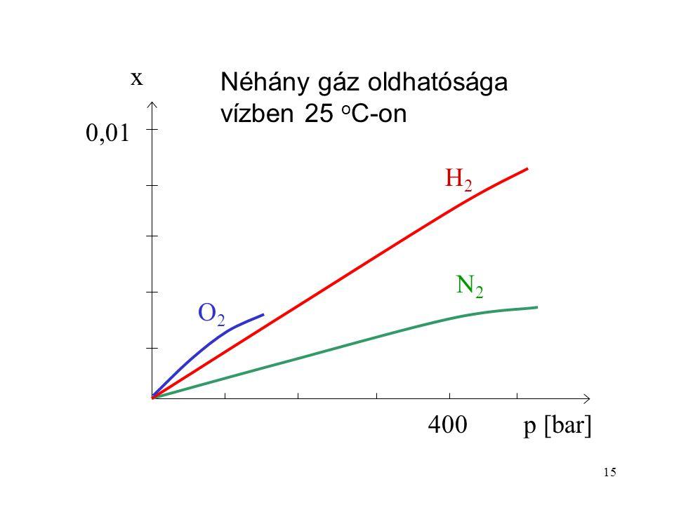 0,01 O2 400 p [bar] x H2 N2 Néhány gáz oldhatósága vízben 25 oC-on